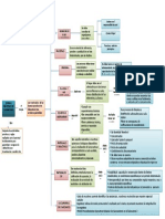 Mapa Conceptual BPM