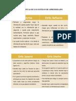 Características de Los Estilos de Aprendizajes