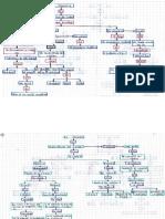 Mapas Conceptuales.