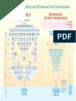 Unified Field Chart Physics