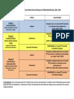 durham public schools pathways for aig identification 2016-19