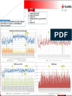 Finding Issue HSDPA Retain Degraded After Enable FDPCH & CPC