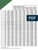 Table Thermodynamique R410A