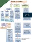 Mapa Conceptual Metodologia de La Investigacion (1)