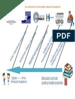 Diagrama Creativo de Opciones Para Estudiantes