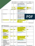 Action List-ASME Code Stamp Certification