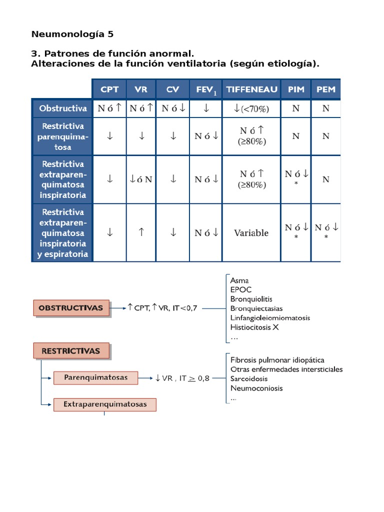 Asma indice de tiffeneau