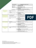 Categorie de Travaux Eligibles Eco-ptz 2015