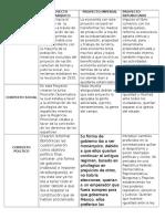 Cuadro comparativo de los Proyectos de Nación en Mexico