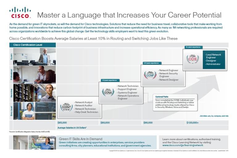 Cisco Certification Career Pathway pdf