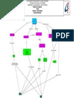 Mapa Conceptual de Router  o Enrutador