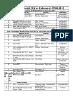 (SEZ); List of Operational SEZs