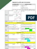 Completo esquema para representación de funciones