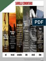 Qué Es El Desarrollo Comunitario [Cartel Síntesis]