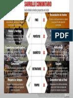 Orientaciones Desarrollo Comunitario [síntesis].pdf