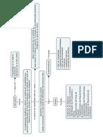 Mapa Conceptual ISO 22005