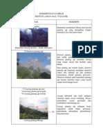 Deskripsi Bentuk Lahan Vulkanik
