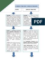 Cuadro Comparativo de Derecho Tributario y Derecho Financiero (1)