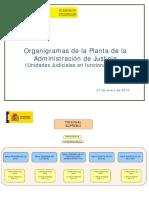Organigrama de La Administración de Justicia 2015