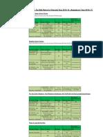 Tax Rates F Y 2015-16