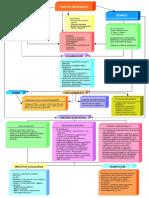 Esquema organizacion y funcionamiento Cortes Generales.pdf