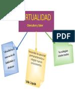 Características de la Virtualidad