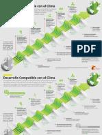 Infografía-Desarrollo-compatible-con-el-clima-CDKN.pdf
