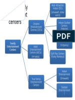 Types of Family Entertainment Centres