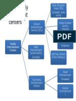Types of family entertainment centres.pptx