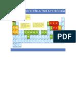 Biomoleculas y Bioelementos