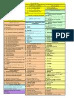 códigos de salud Corposalud aragua