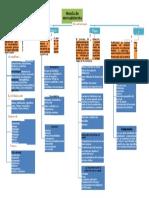 mapa conceptual 4p.docx