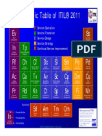 Mountainview ITIL Periodic Table