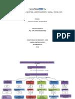 Mapa Conceptual Sobre Herramientas Del Aula Virtual Udes_actividad3.2