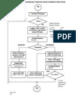 PIPR-26 Carta Alir Pengurusan Kes Praktikum