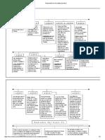 Recta historica de la tabla periodica.pdf