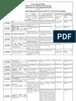 List of Training Programme Proposals HRD