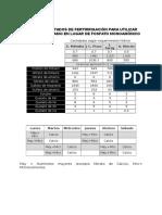 Valores Ajustados de Fertirrigación Para Utilizar Fosfato de Potasio en Lugar de Fosfato Monoamónico
