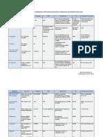 Cuadro Farmacocinetica Farmacos Antiepileptico - Mre