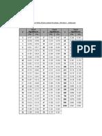 5.Tabel Nilai Kritis untuk Korelasi r Product.doc