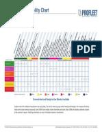 Profleet Compatibility Chart
