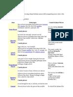 Phrases, Clauses, Active & Passive, Sentences 2003.doc