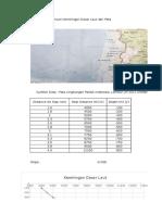 Menghitung Kemiringan Dasar Laut dengan Regresi Excel