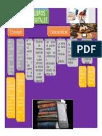 Características de Libros Digitales