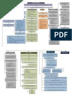 Angelica Flores Mapa Conceptual Analisis de La Operacion