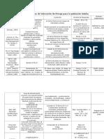 Instrumentos de valoración de riesgo y atributos