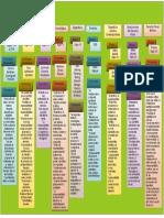 mapa conceptual escuelas del pensamiento penal.docx