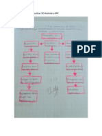 Diagrama de Flujo Actualizar SO Android y APP