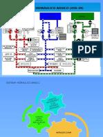 sistema hidráulico basico