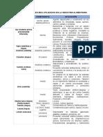 Aceites Esenciales Mas Utilizados en La Industria Alimentaria